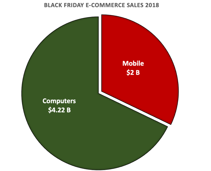 Black Friday 2018 Revenue Distribution